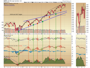 22. RVT spx weekly chart