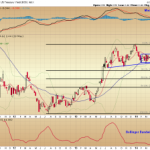 10 Year Treasury Yield at Support