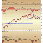Dollar General (DG) Breaking Triangle Support