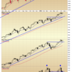 Weekly Index Chart Check and $UUP, $EUO, $TLT, $TBT