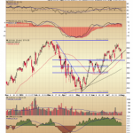 Patterns (con't) - Wal-Mart, Google, Exxon Mobil