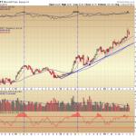 Broad Based Damage and Individual Charts