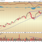 A Large Ascending Triangle on the Netflix Weekly Chart