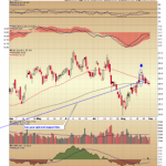 Reader Request: General Electric Chart