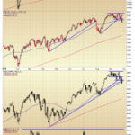 Multiple Timeframe Check of the Major US Indices