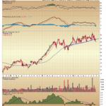 Hertz Global (HRTZ) Breaks Trendline Support