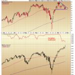 Disney Breaking Ranks with the S&P 500 Index
