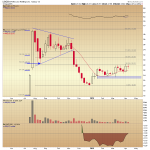 El Pollo Loco Analysis on Multiple Timeframes - Potential for Breakout