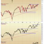 Major Market Indices Pullback to Key Levels