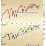 Lackluster Performance for the Indices; SPY Volume Still an Issue