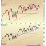 Index Trend Line Support and Resistance