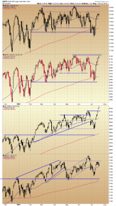 Russell Reversion