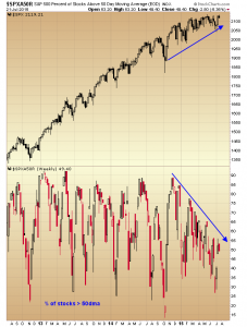 S&P 500 - Percent of Stocks Above Their 50 DMA