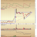 Amazon Primed for Move Higher