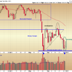 Bullish Morningstar Pattern on the S&P Chart