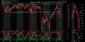 99958.SPX chart