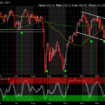 S&P Successfully Tests Channel Support