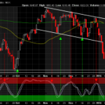 Watch for This Reversal Signal on the S&P 500 Chart