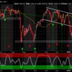 Technical Look at the Broader Market on Multiple Timeframes