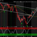 Anticipating but Patiently Waiting for the Stochastic Signal