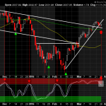 Bearish Stochastic Signal on the S&P 500 Chart