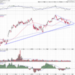 General Electric Fails to Follow the Broader Market Movement