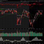 A Plethora of Channel Patterns on the S&P chart