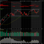 S&P Channel Test