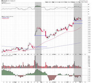 Netflix - Another After-Earnings Pullback