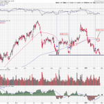 Shares of Exxon Mobil at an Inflection Point