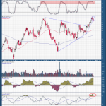 Biotech May Need to Regroup Before Heading Higher