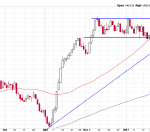 The Russell 2000 Needs to Hold This Support Level